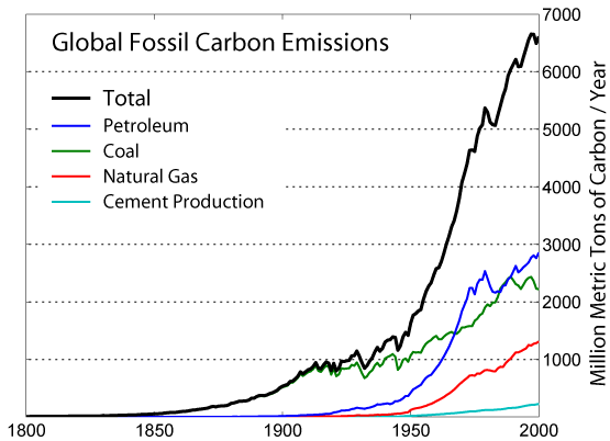 Global_Carbon_Emission_by_Type.png