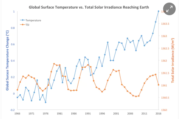 input from sun and temp change.png
