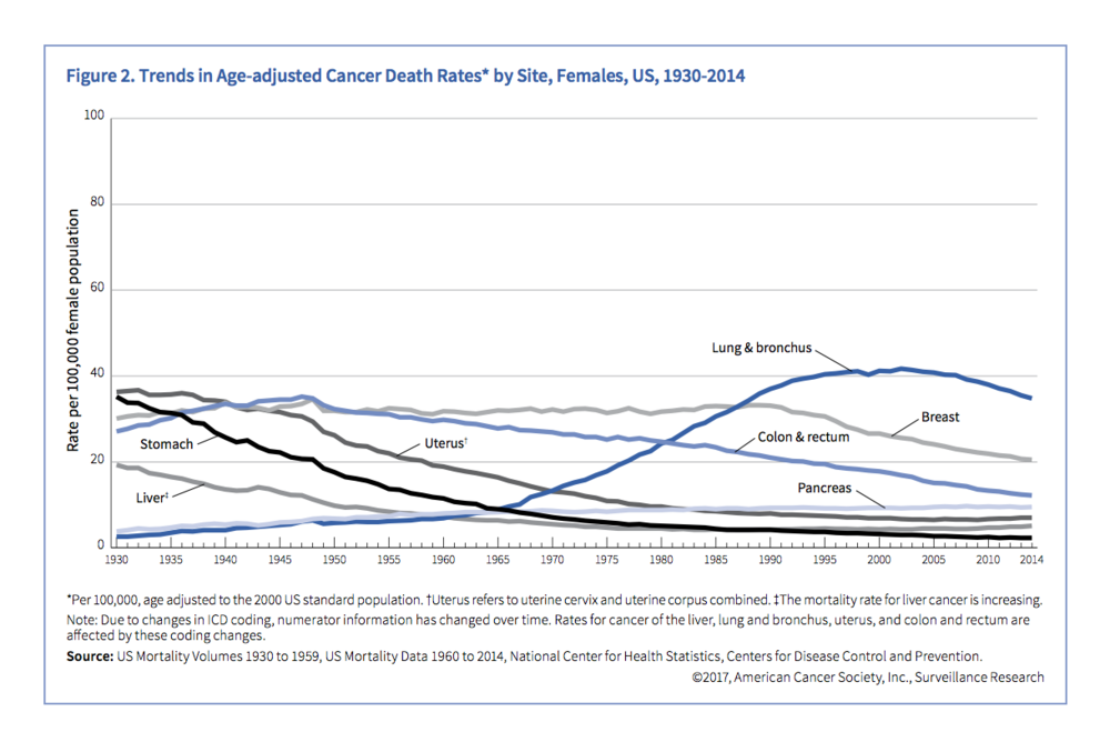 trends-in-age-adjusted-cancer-death-rates-by-site-females-us-1930-2014.png