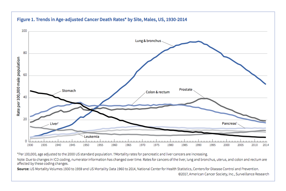 trends-in-age-adjusted-cancer-death-rates-by-site-males-us-1930-2014.png