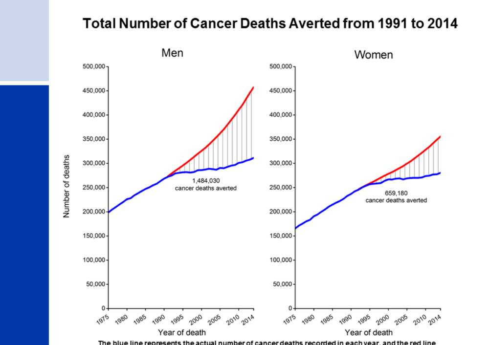 Total Number of Cancer Deaths Averted from 1991 to 2014.png