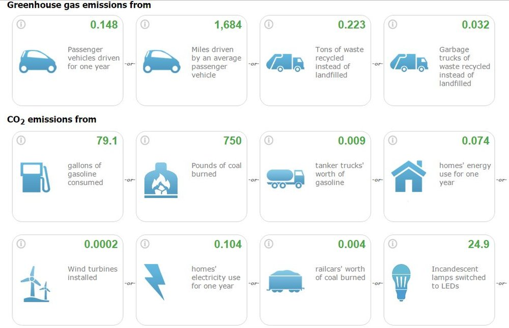 EPA Greenhouse Gas Equivalencies Calculator
