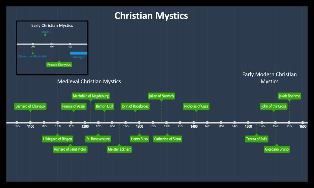 Christian Mystics Timeline.png