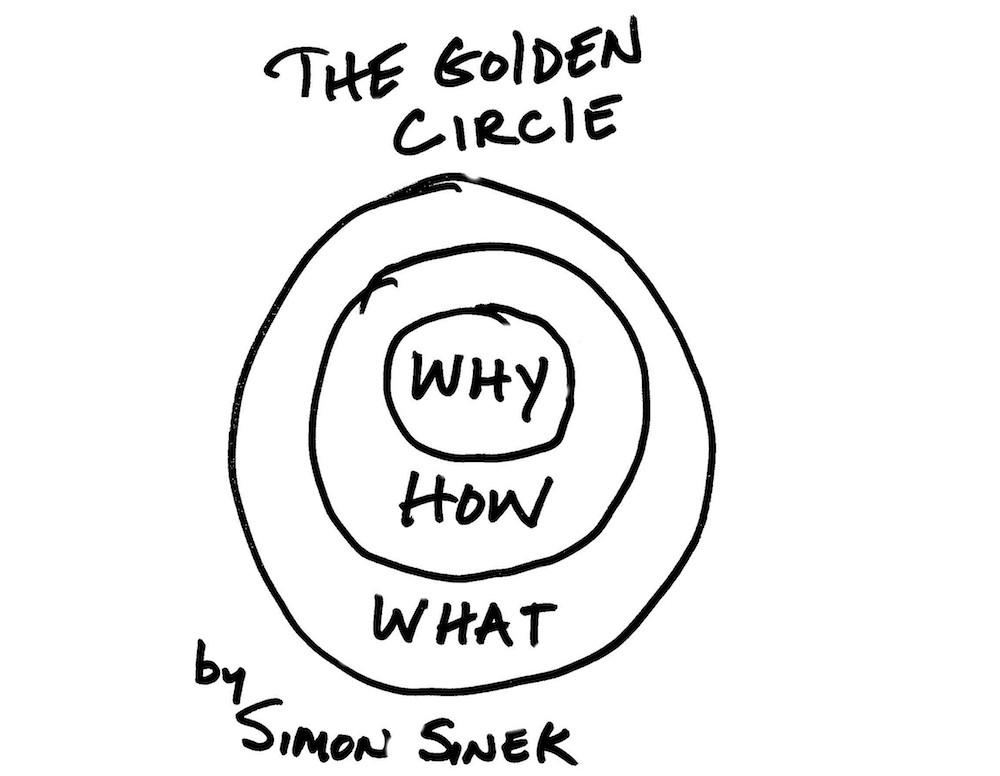 sinek-golden-circle-e13786648874082.jpg