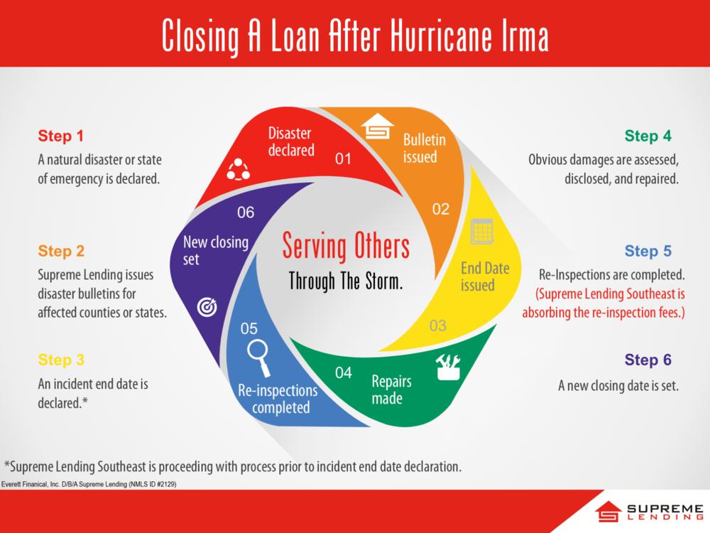Irma Process.png