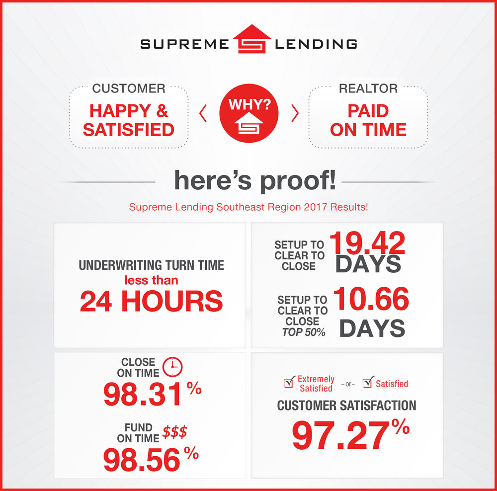 Supreme Lending Stats 2017_Cropped.jpg