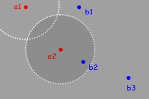 위 그림에서 점 a2 는 b2 의 데이터를 취할 수 있지만 b1, b3 로부터는 취할 수 없다.
