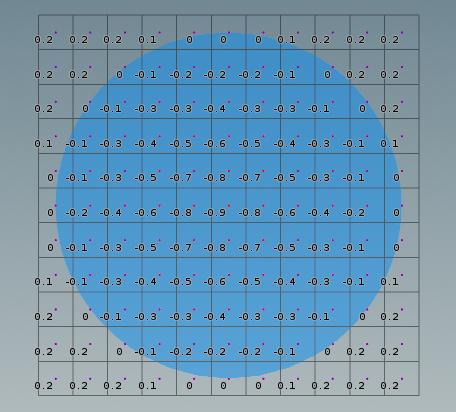 파란색 스피어의 반지름은 1이다. 맨 안쪽을 보면 필드값이 -0.9 인 voxel 도 볼 수 있다. 스피어 가장자리 근처에서는 필드값이 0 에 가까워진다.