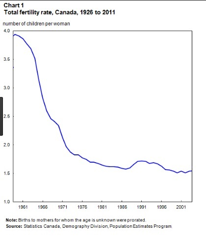 canada fertility rates graph.jpg