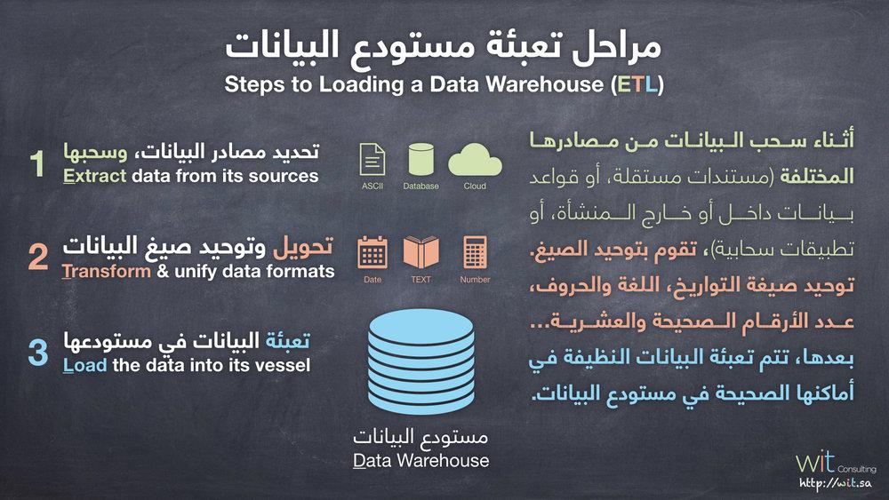 مراحل تعبئة مستودع البيانات .jpeg