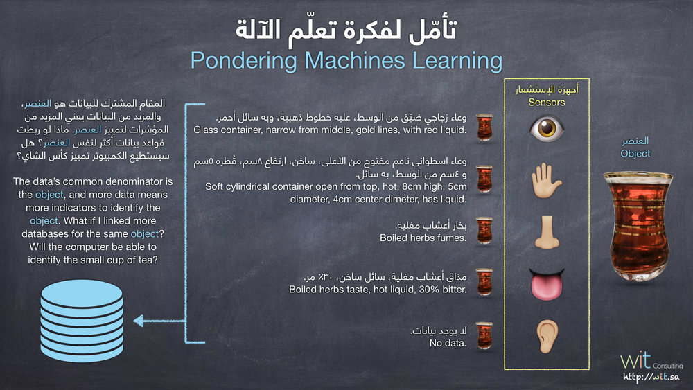 تأمل لفكرة تعلم الآلة.jpeg