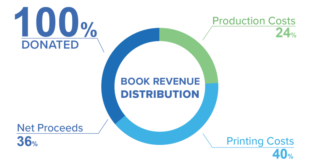 Revenue-Distribution-Chart.png
