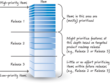 Image reference  - Good Product Backlog Characteristics