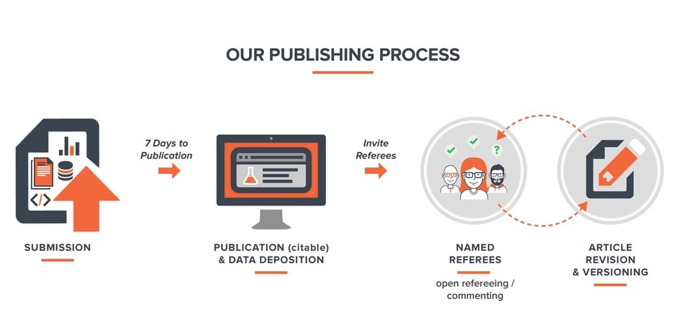 F1000RESEARCH PUBLICATION PROCESS