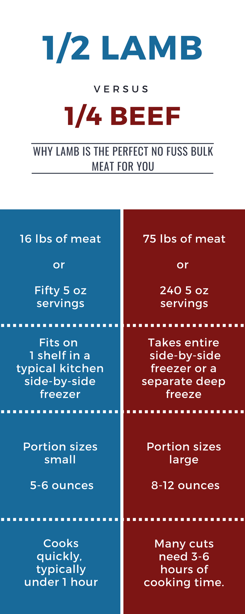 Lamb Vs Beef Graphic.jpg