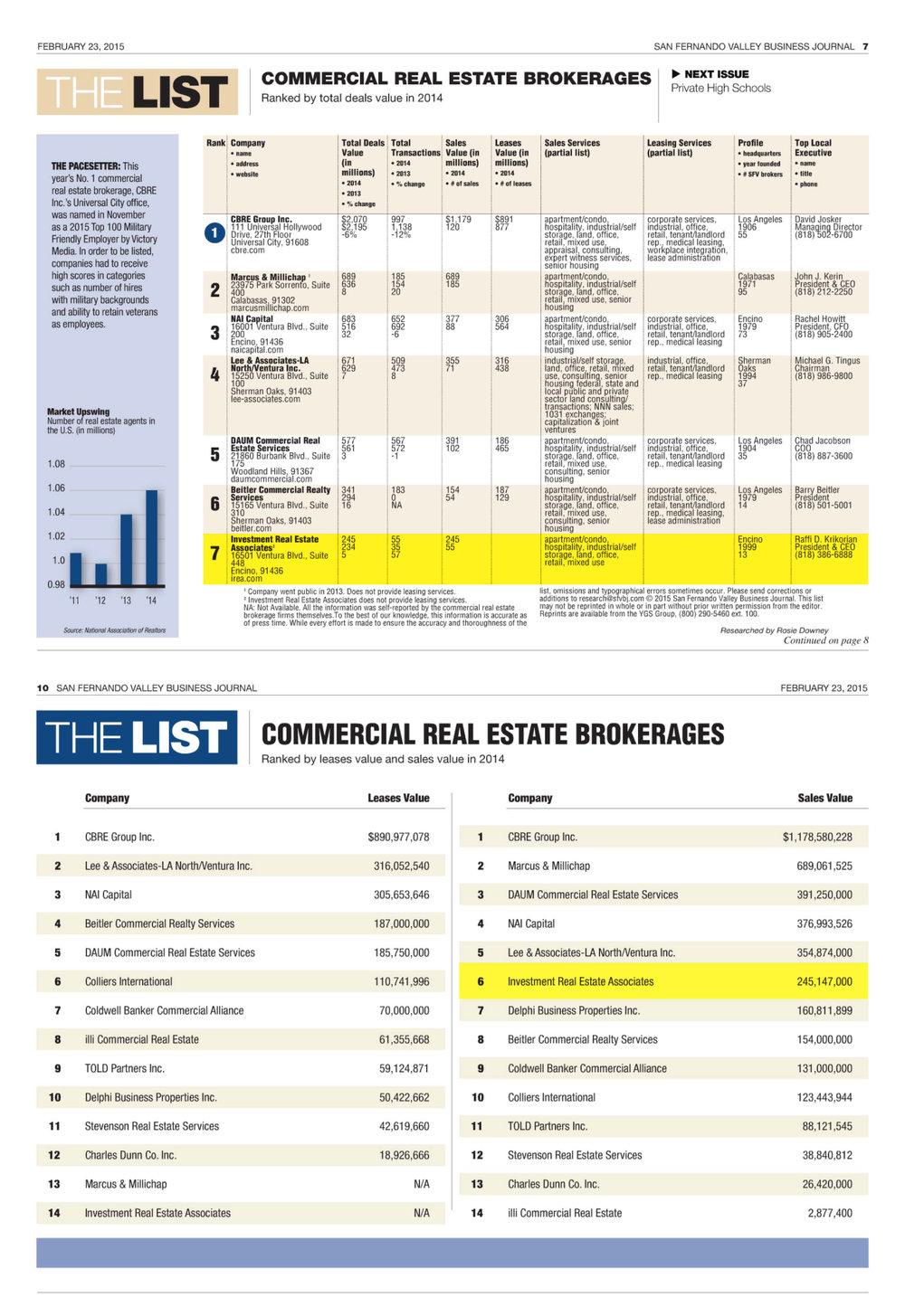 San Fernando Business Journal ranks IREA #7 in total deal value in 2014