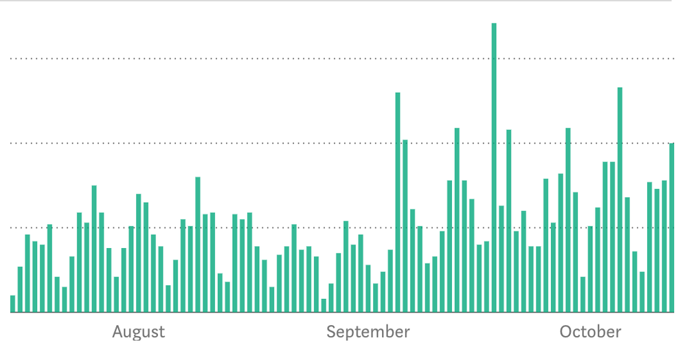 The monthly views for our Medium Publication over the last 90 days.