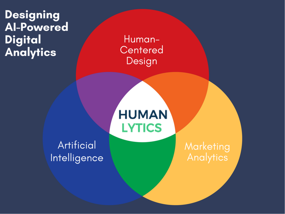 Humanlytics Venn Diagram - Human-centered design, AI, marketing analytics.png