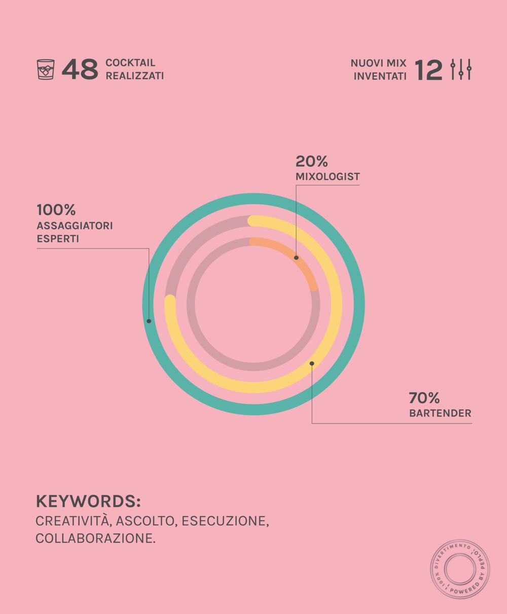 peplo_infografica_1day_barman