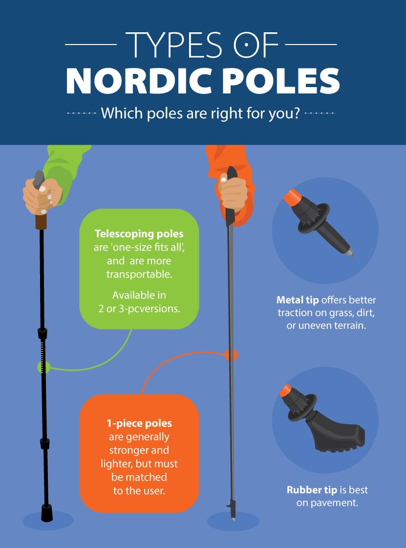 Beginners Guide To Nordic Pole Walking Anwaus