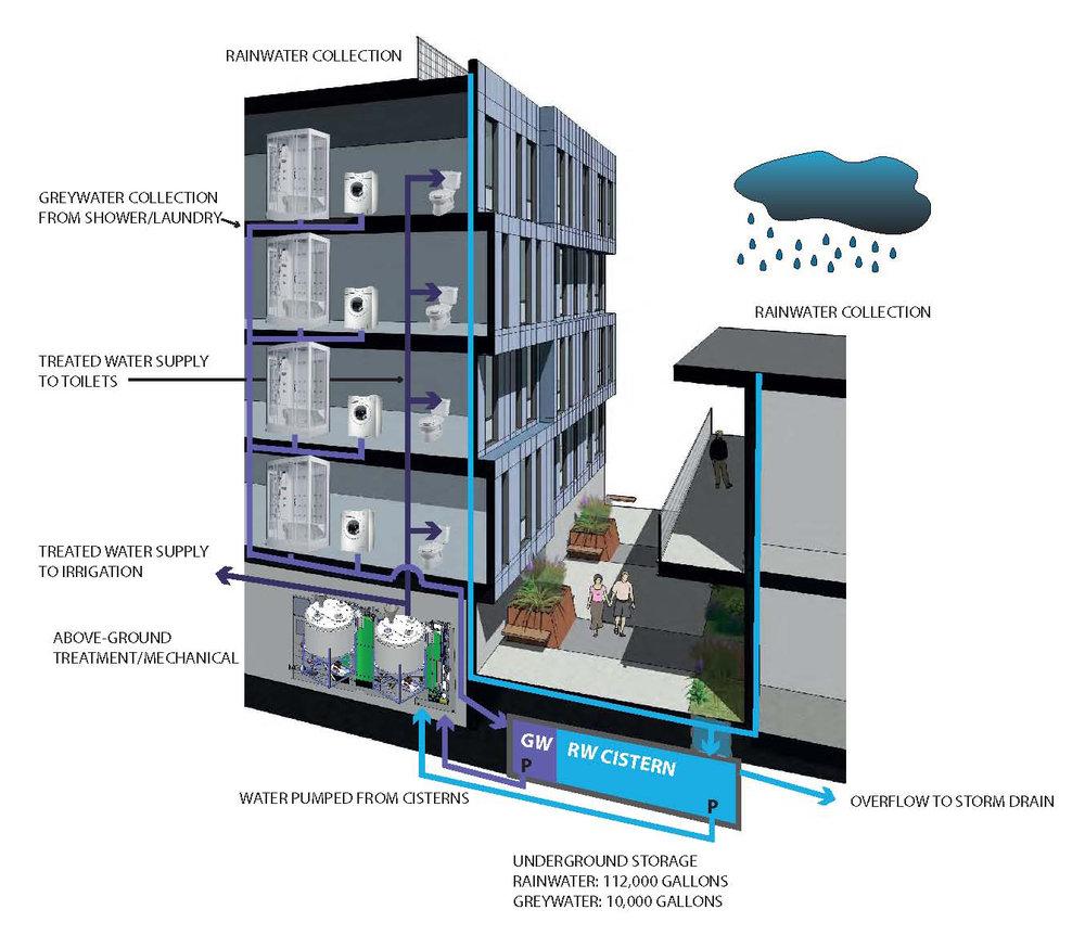 Rainwater Greywater Schematic Diagram_alameda ...