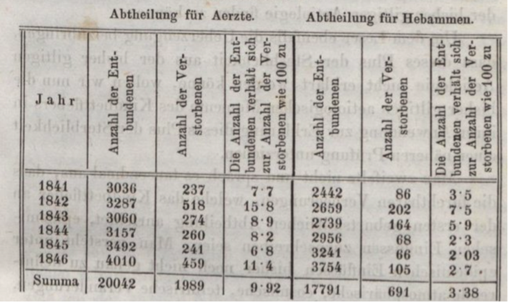 "Figure. 1. Table from Semmelweis' 1861 book Die Ätiologie, der Begriff und die Prophylaxe des Kindbettfiebers (The etiology, the concept, and the prophylaxis of childbirth fever) showing the difference in mortality rate at the ""division for doctos"" and the ""division for midwives"" (fourth and last column from the left) between 1841-1846, before Semmelweis implemented his solution. Creative Commons BY-NC 3.0 DE"