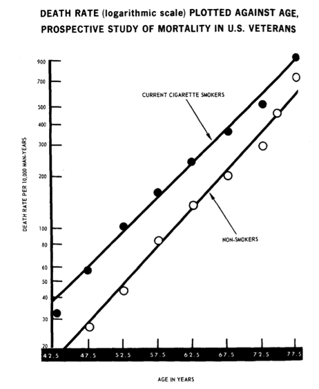 Figure 2. Difference in mortality rate between smokers and non-smoker U.S. Veterans from the 1964 Report on Smoking and Health. Image is public domain because it is a work prepared by an officer or employee of the United States Government as part of that person's official duties under the terms of Title 17, Chapter 1, Section 105 of the US Code.