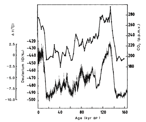 Figure 3. Correlation between the temperature of the Earth in degree Celsius above or below the temperature at the time of publication (bottom curve, left axis) and carbon dioxide concentration in the atmosphere (top curve, right axis) as a function of time in thousands of years ago, from Barnola, et al. Nature 329, 408 (1987).Reprinted by permission from Macmillan Publishers Ltd: Nature 329, 408, copyright 1987.
