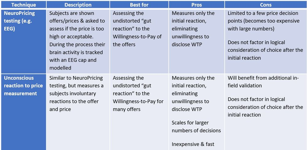 Table 3: Unconscious price reaction testing