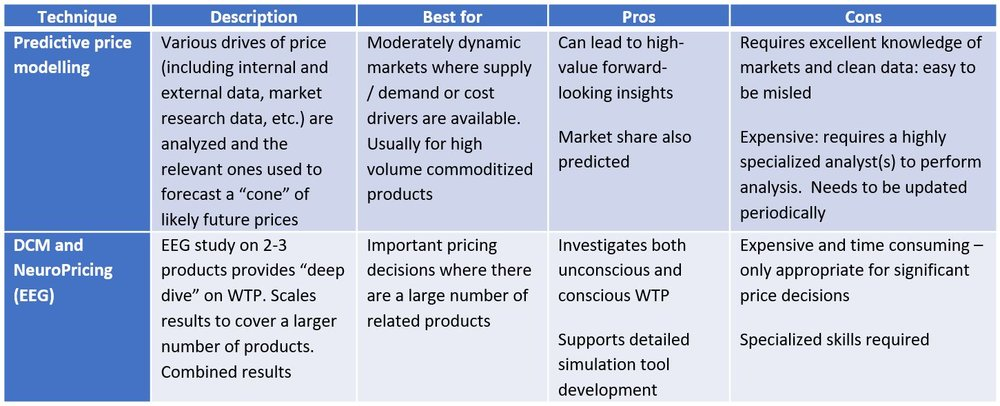 Table 5: hybrid price testing methods