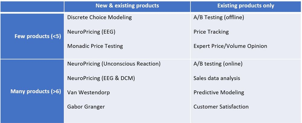Table 6: when to use each technique. * Note BPTO excluded since it focuses on brand, regardless of the number of products