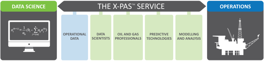 XPAS Bridging the Gap
