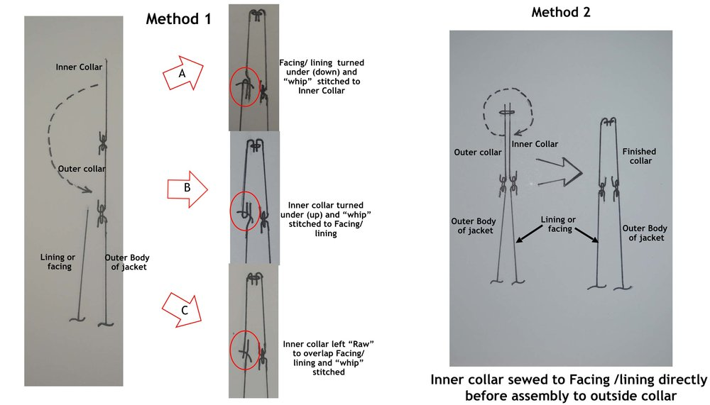 Different methods used in RD jackets collar construction and neck closure