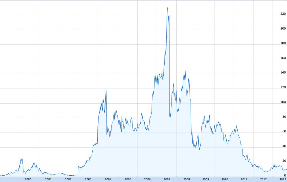Blackberry shareprice chart