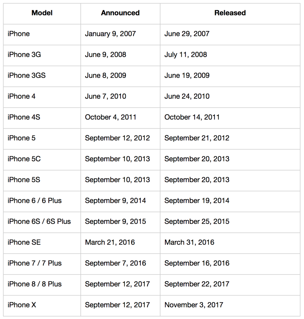 iPhone Releases