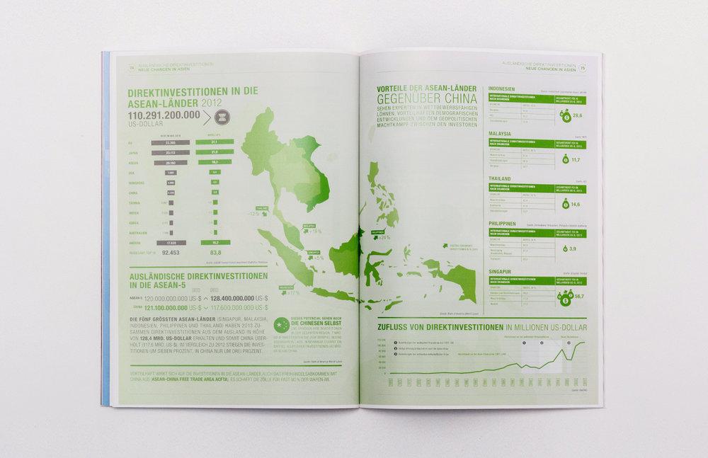 Infografik aus dem Factbook ASEAN zum Thema Ausländische Direktinvestitionen, Direktinvestitionen in die ASEAN-Länder 2012, Zufluss von Direktinvestitionen. Gestaltung von den sons of ipanema in Koorperation mit der buntenbrause agentur und dem  Handelsblatt Research Institute.