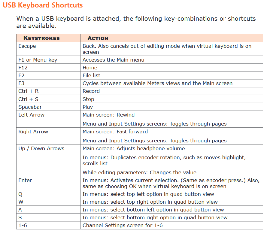 Auszug aus der Bedienungsanleitung, Tastatur Shortcuts des Sounddevices MixPre 3/6/10