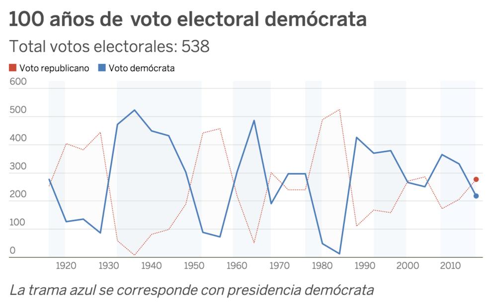 EL PAÍS / Fuente:uselectionatlas