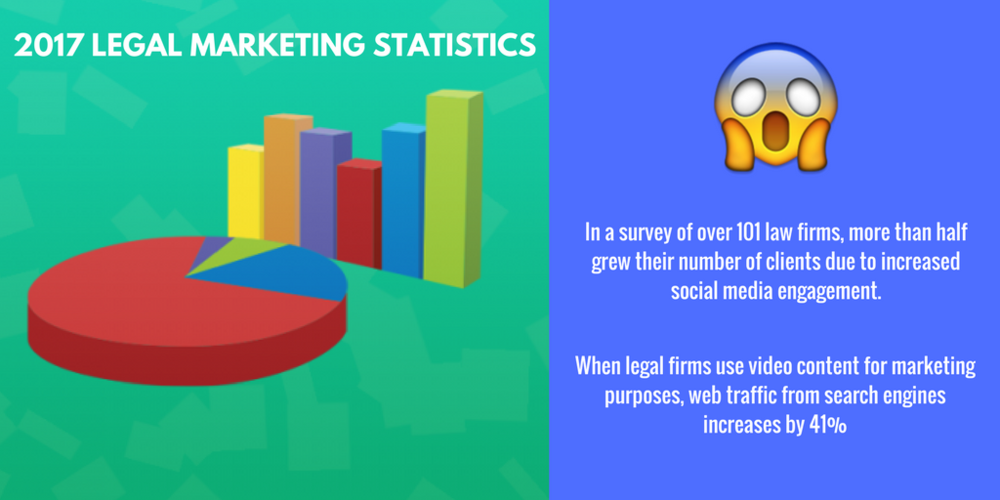 In a survey of over 101 law firms, more than half grew their number of clients due to increased social media engagement and this trend will predictably grow in 2017. [Source- Stellar SEO].png