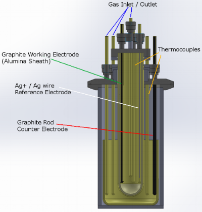 Schematic of a molten carbonate electrolyzer for PCl3 production built
