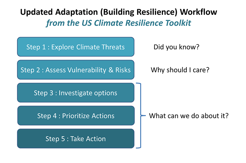 To insure that our customers can fully apply our tools to their risk analysis needs, we have designed the tools to match the risk process and definitions outlined in the US Climate Resilience Toolkit  (toolkit.climate.gov) . We assume that most of our customers will be using a risk analysis process similar to the one utilized by the US Climate Resilience Toolkit.