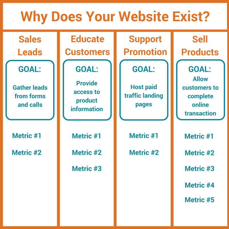 Website Measurement Plan 3