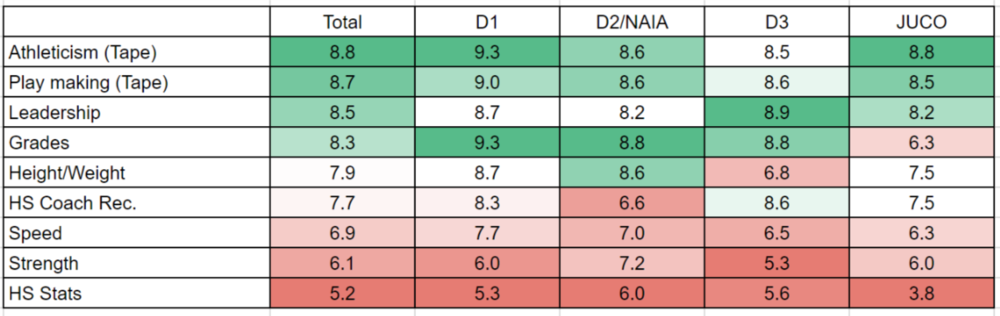 Note: these numbers are averages and we found coaches at all divisions had wide ranging preferences.