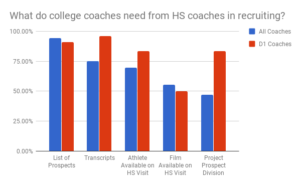 college_coach_need_to_recruit_well.png