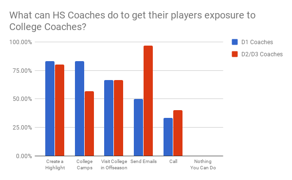 get_player_exposure_to_college_coaches.png