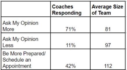 hs_coach_expectation_from_recruiters 2.png