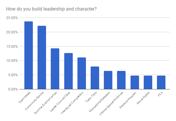 How+you+build+leadership.png