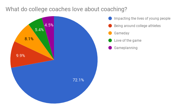 what do football coaches love about coaching.png