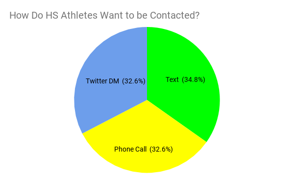How do high school football players want to be contacted.png
