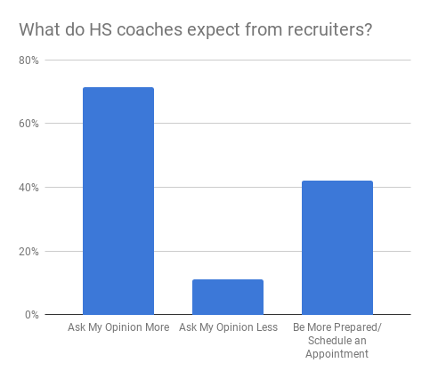 hs_coach_expectation_from_recruiters.png
